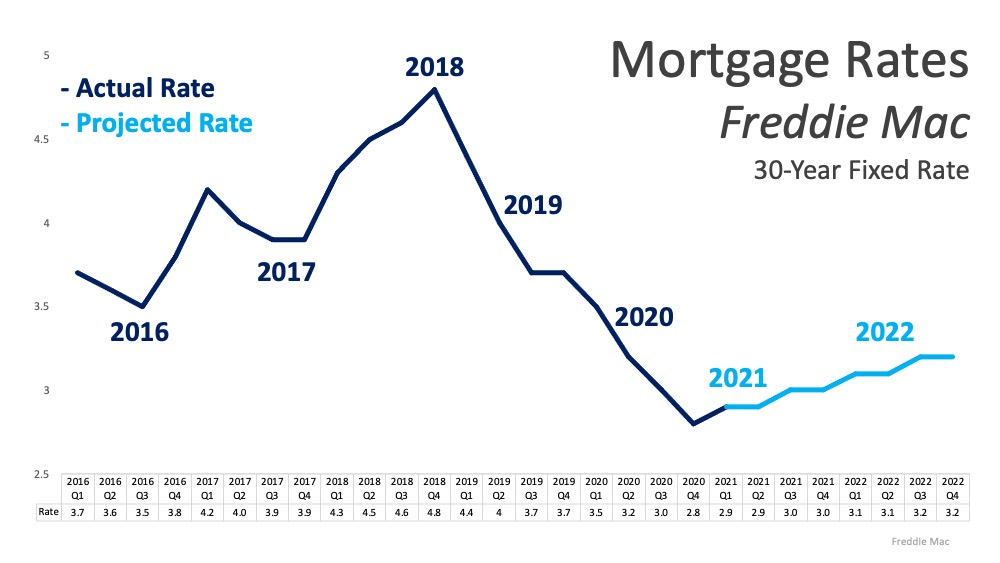 rate trends and special mortgage lending program at The Pacer